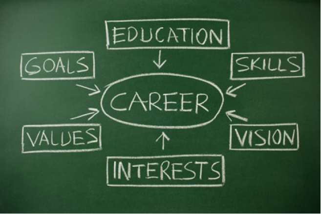 Career Education and Planning Your Future